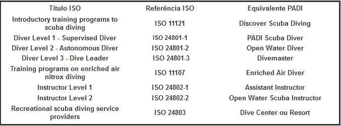 Normas ISO Cursos PADI