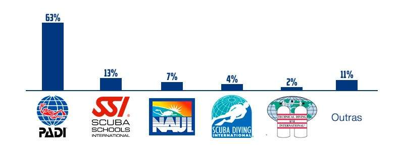 Market share scuba diving